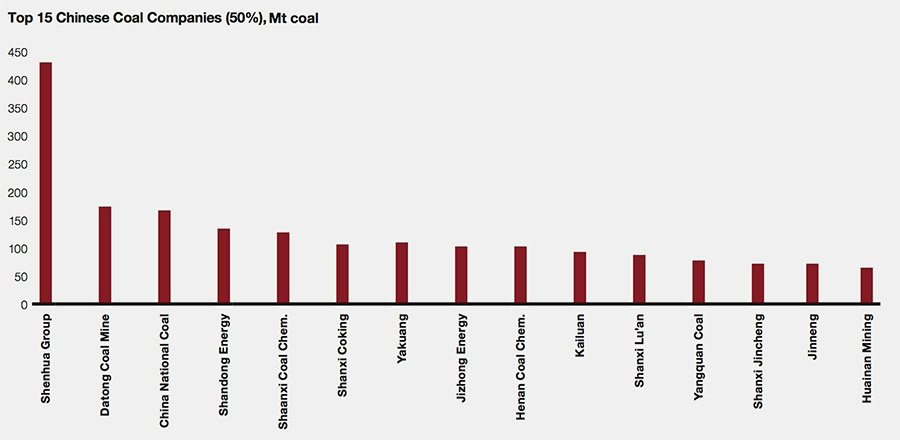 Chinese coal industry