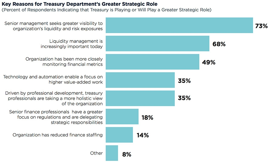 Key reasons for treasury department's greater strategic role