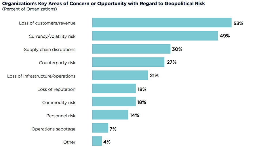 Organisations key area of geological risk or opportunity