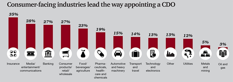 Consumer-facing industries lead the way