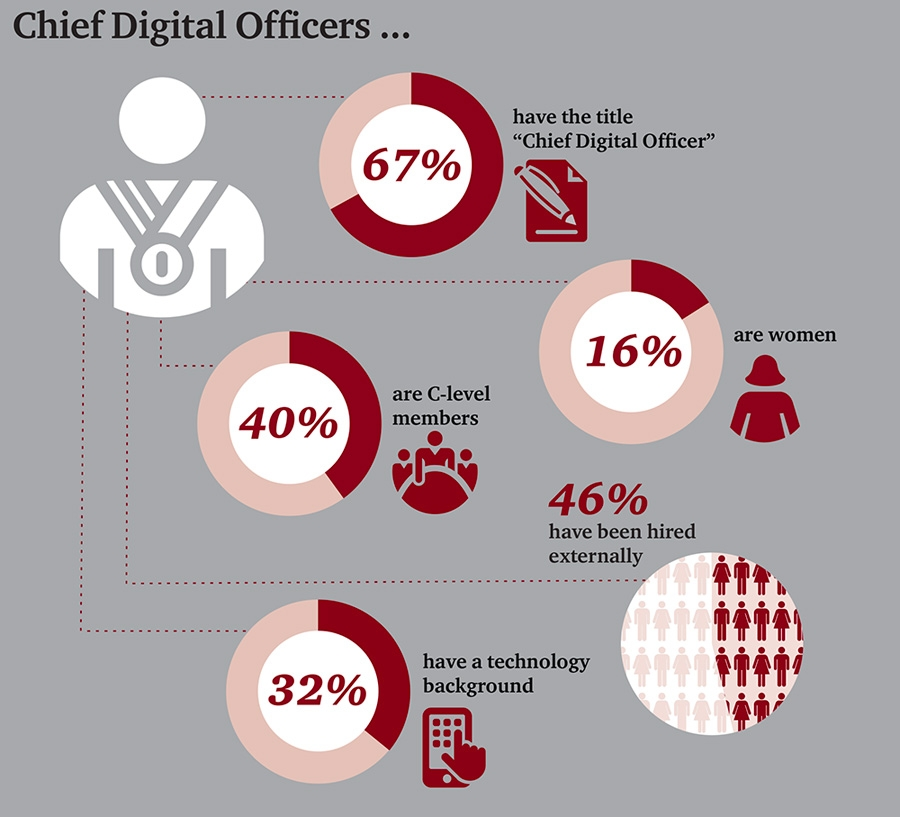 Chief digital officers
