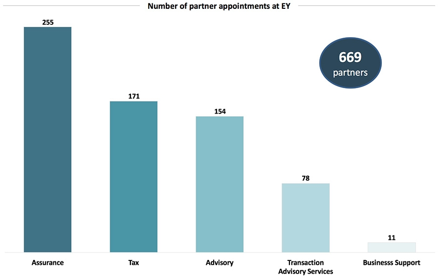 Number of partner appointments at EY