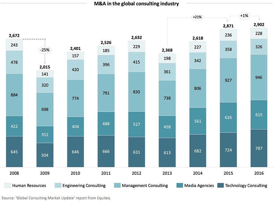 M&A in the global consulting industry