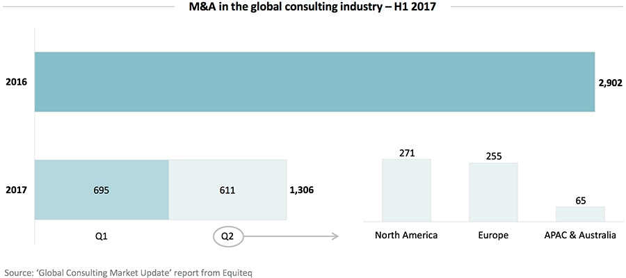 M&A in the global consulting industry – H1 2017