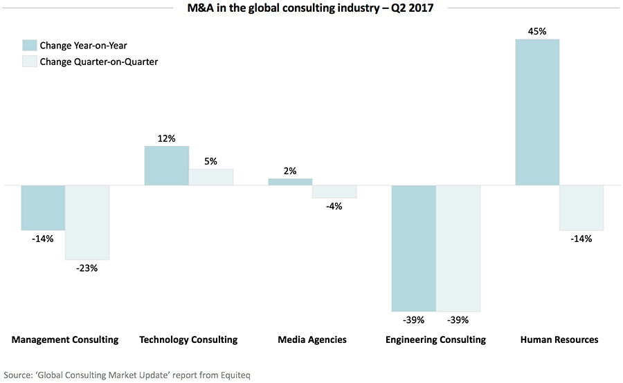 M&A in the global consulting industry – Q2 2017