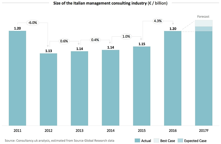 Size of the Italian management consulting industry (€ / billion)