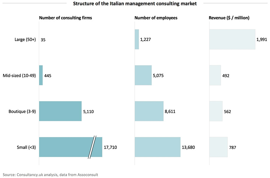 Structure of the Italian management consulting market
