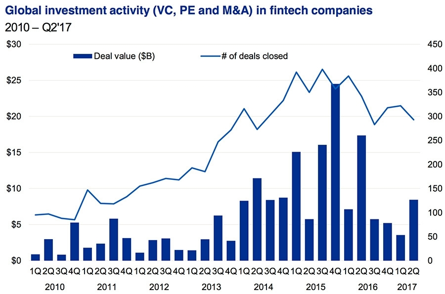 Global investment activity in FinTech companies