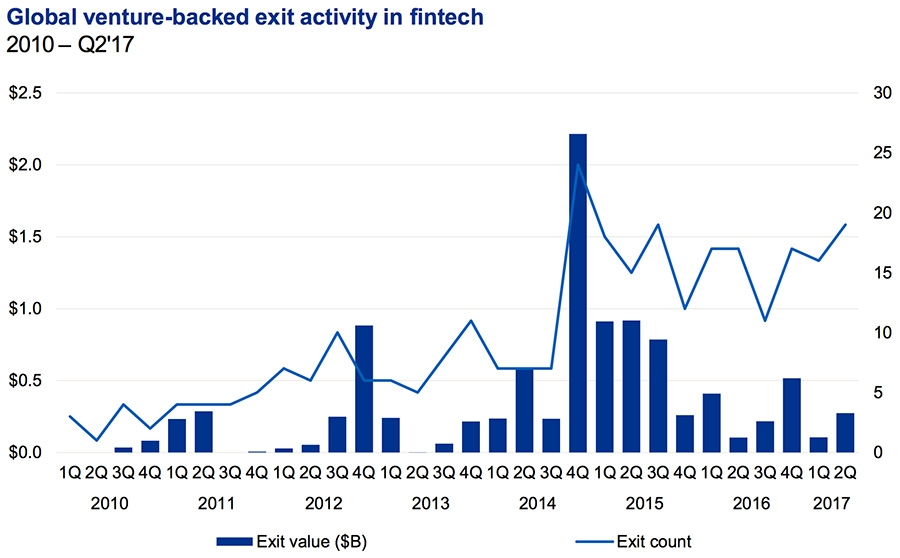 Venture-backed exit activity