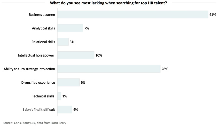Lacking in search for top HR talent