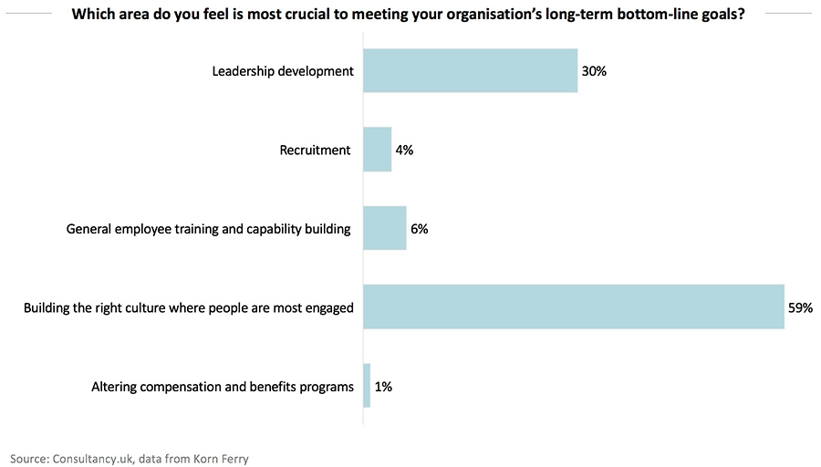 Which area do you feel is most crucial to meeting your organisation's long-term bottom-line goals