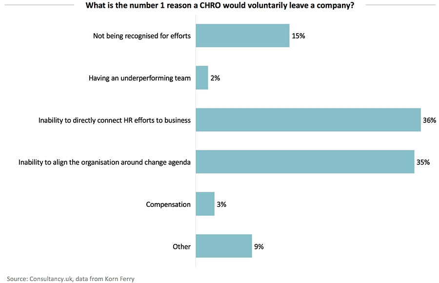 What is the number 1 reason a CHRO would voluntarily leave a company?