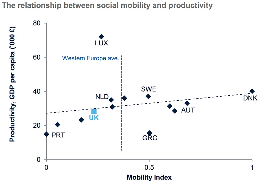 Relationship between social mobility and productivity