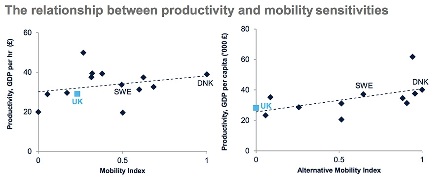Relationship between productivity and mobility alternative