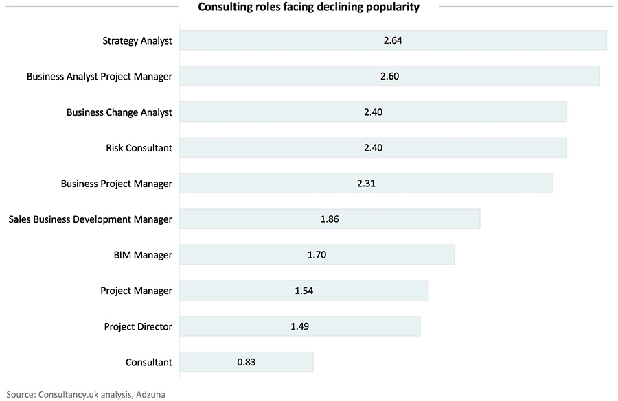 Consulting roles facing declining popularity