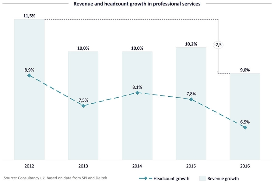 Revenue Growth vs Headcount Growth