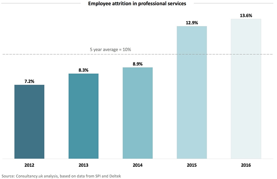 Employee attrition in professional services