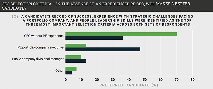CEO selection criteria