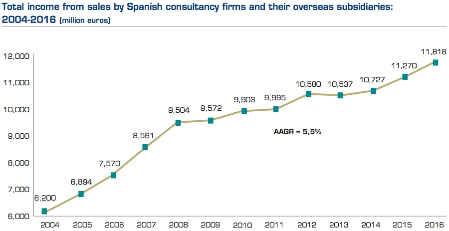 Total income from sales by Spanish consultancy firms and their overseas subsidiaries