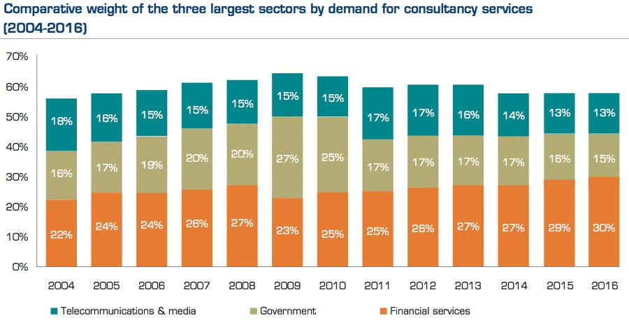 Comparative weight of the three largest sectors by demand for consultancy services