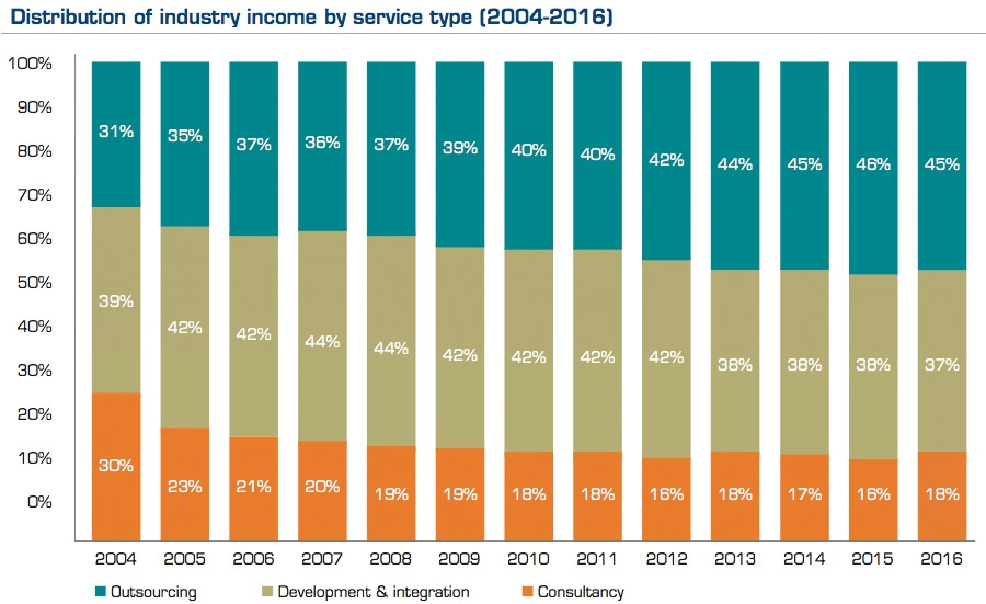 Distribution of industry income by service type (2004-2016)