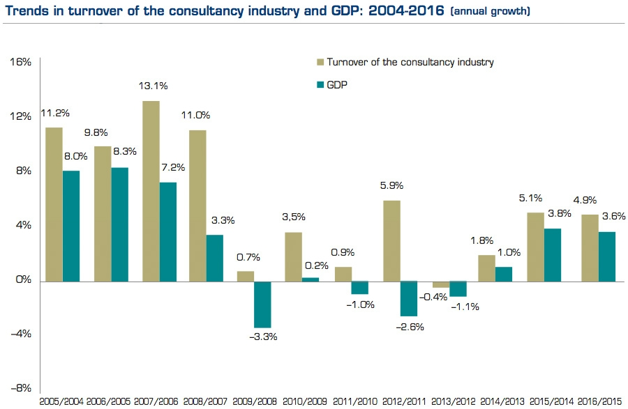 Trends in turnover of the consultancy industry and GDP: 2004-2016