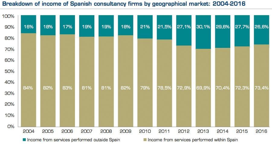 Breakdown of income of Spanish consultancy firms by geographical market - 2004-2016