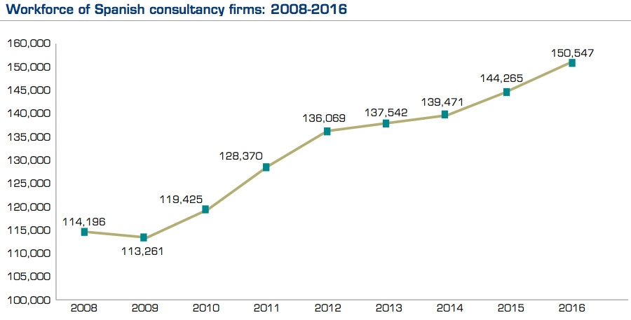 Workforce of Spanish consultancy firms - 2008-2016