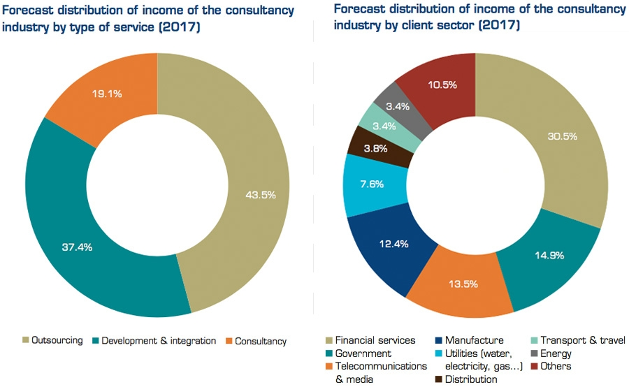 Forecast distribution of income of the consultancy industry by type of service and by client sector