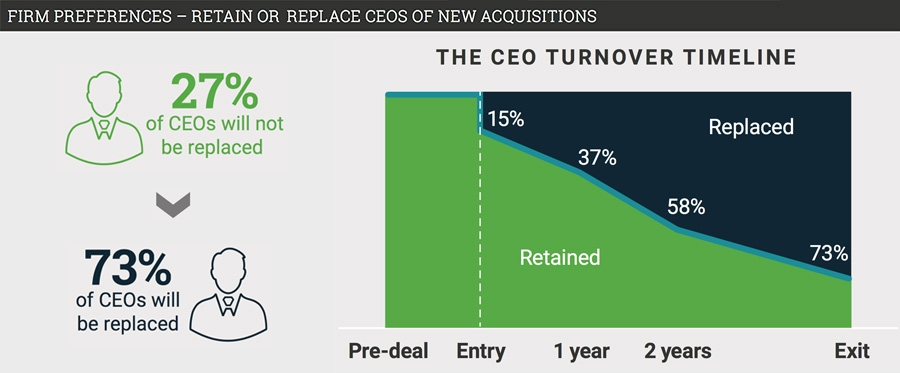Private equity companies quickly shed incumbent CEOs