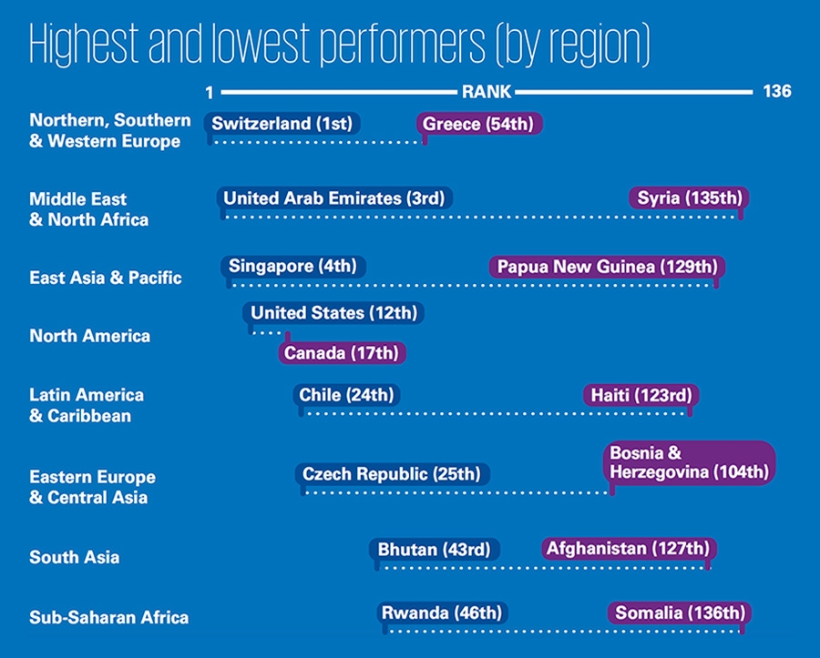 Highest and lowest performer by region