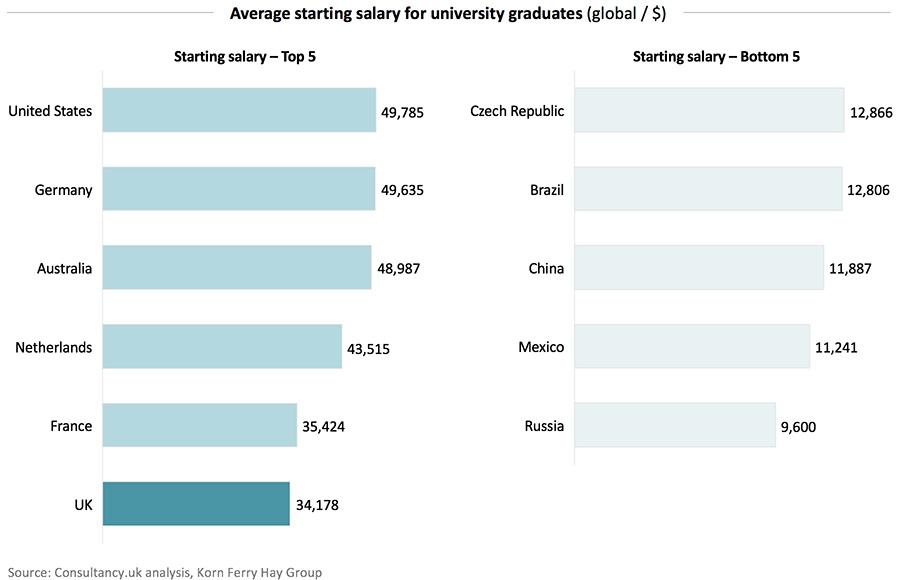 Average starting salary for university graduates across the UK