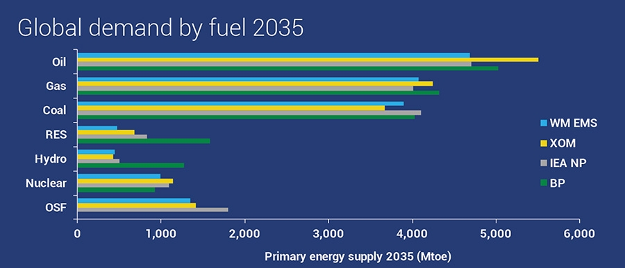 Global demand by fuel 2035