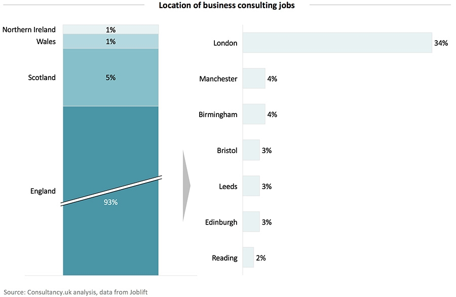 Location of business consulting jobs