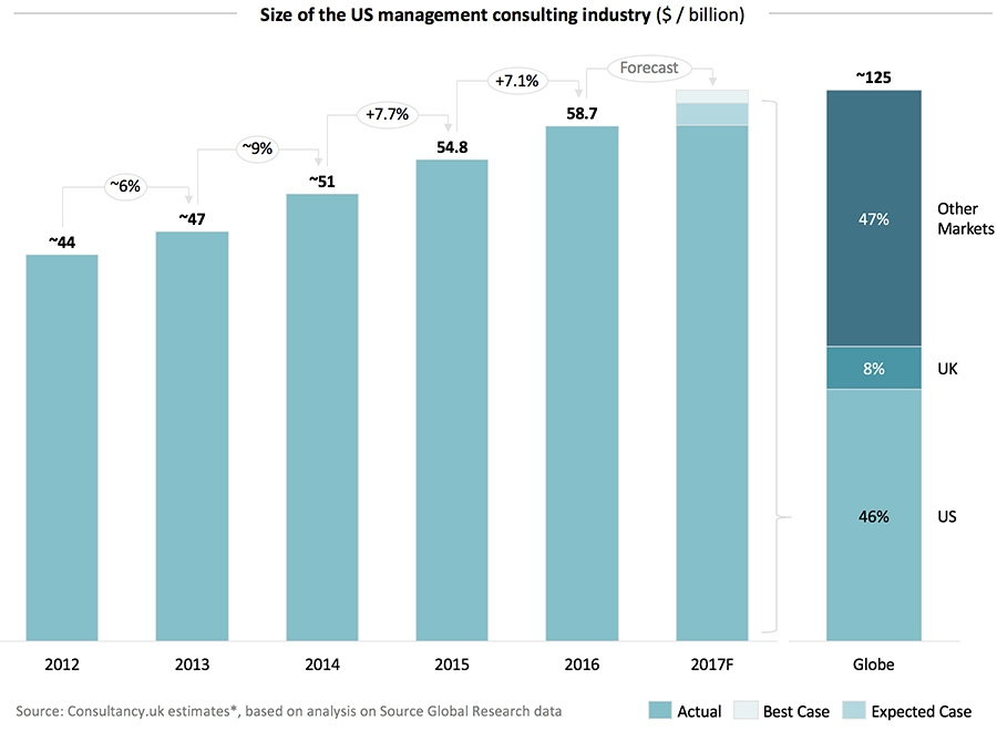 Size of the US management consulting industry