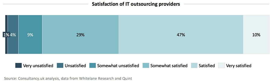 Satisfaction of IT outsourcing providers