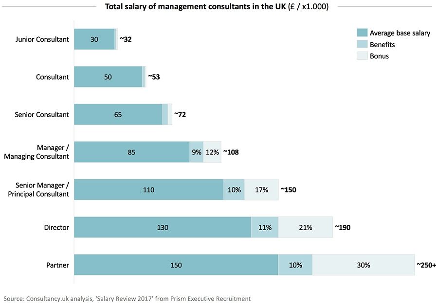 Base salary and total remuneration of consultants in the UK