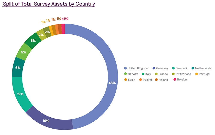 Split of total assets by country