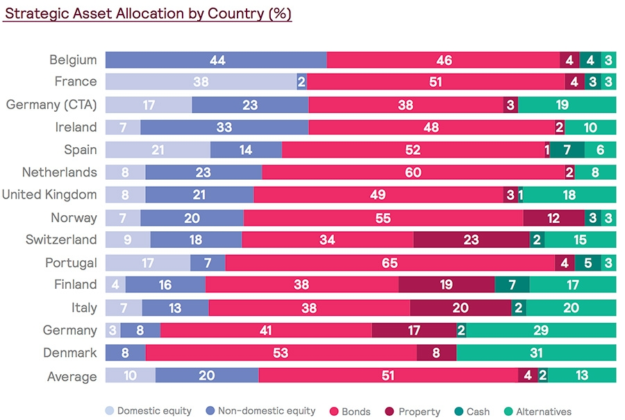 Strategic asset allocation by country