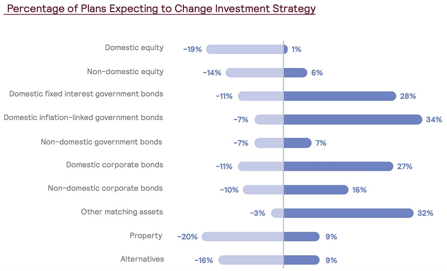 Change in investment strategy