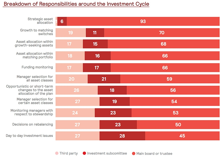Breakdown of investment cycle responsibility