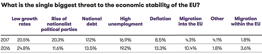 What is the single beiggest threat to the economic stability of the EU