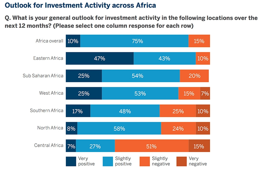 Outlook for investment activity across Africa