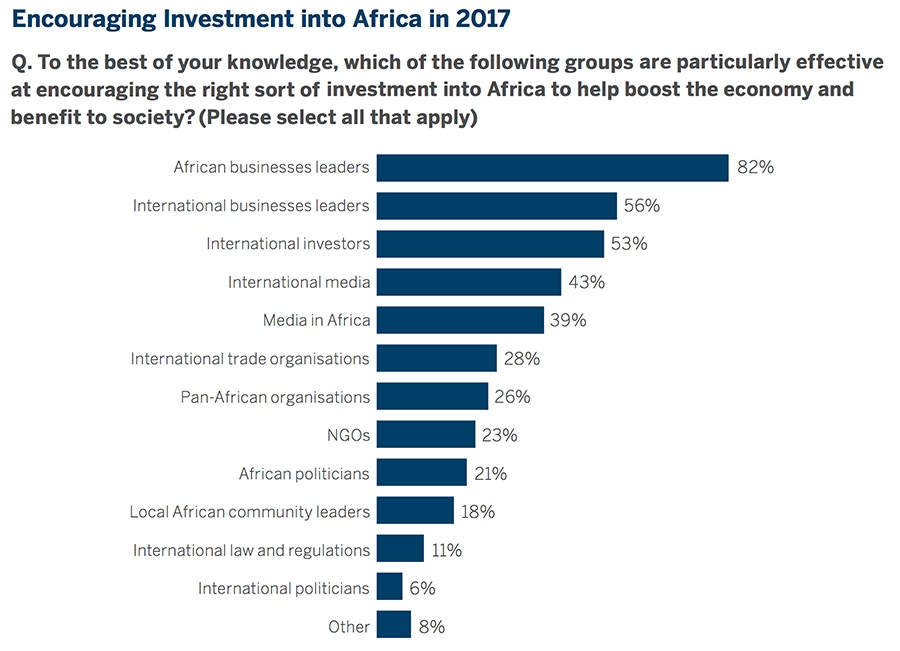 Encouraging investment in Africa