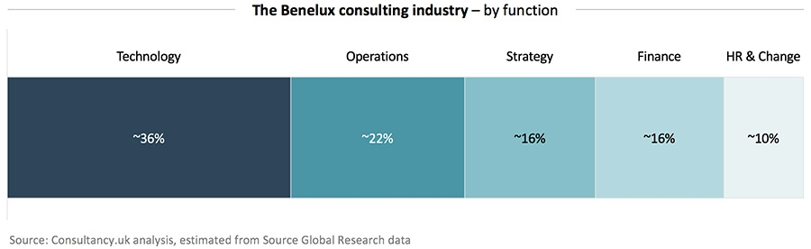 The Benelux consulting industry