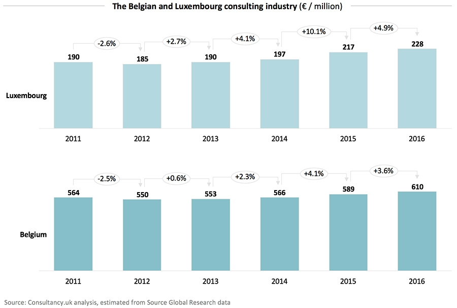 The Belgian and Luxembourg consulting industry