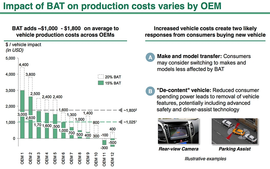 Effect of BAT added to production costs