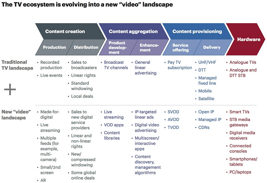 The TV ecosystem