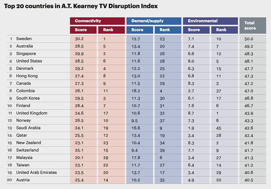 Top 20 countries in A.T. Kearney TV disruption Index