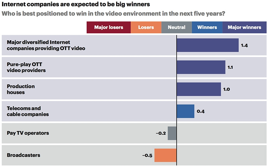 Internet companies are expected to be big winners